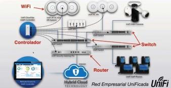 Ubiquiti UniFi – Los Mejores dispositivos de Red para tu Empresa